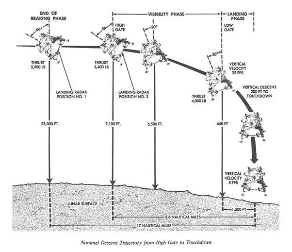 How Did The Lunar Lander Fly