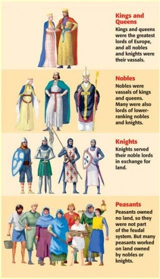 Feudalism Pictures