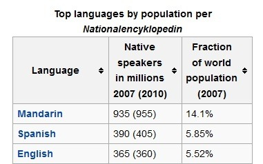 Will English Remain The Global Language In The Future Quora - List of most spoken languages