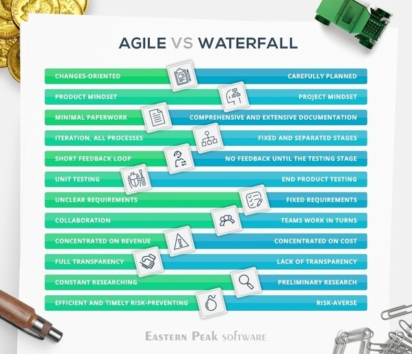 I am using waterfall should i change to agile quora for Waterfall design pros and cons