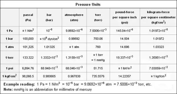 What is atmospheric pressure quora - Atmospheric pressure conversion table ...