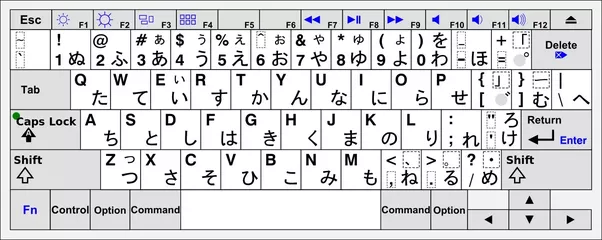 What is the layout of an apple japanese keyboard quora here are the layout for us international keyboard layout with additional japanese characters ccuart Gallery