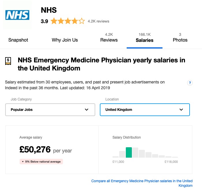 Which country pays well for MRCEM doctors? - Quora