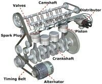 How the camshaft and crankshaft are connected in engine ...