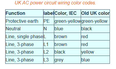 How to identify earth wire, live wire and neutral wire in a piece of ...