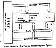 What Is Bus In Microprocessor Quora