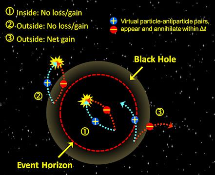 black holes hawking radiation - photo #13
