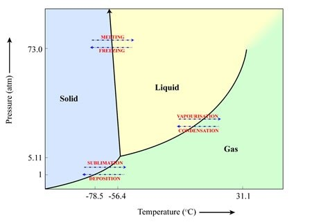 Why Is Carbon A Solid At Room Temperature
