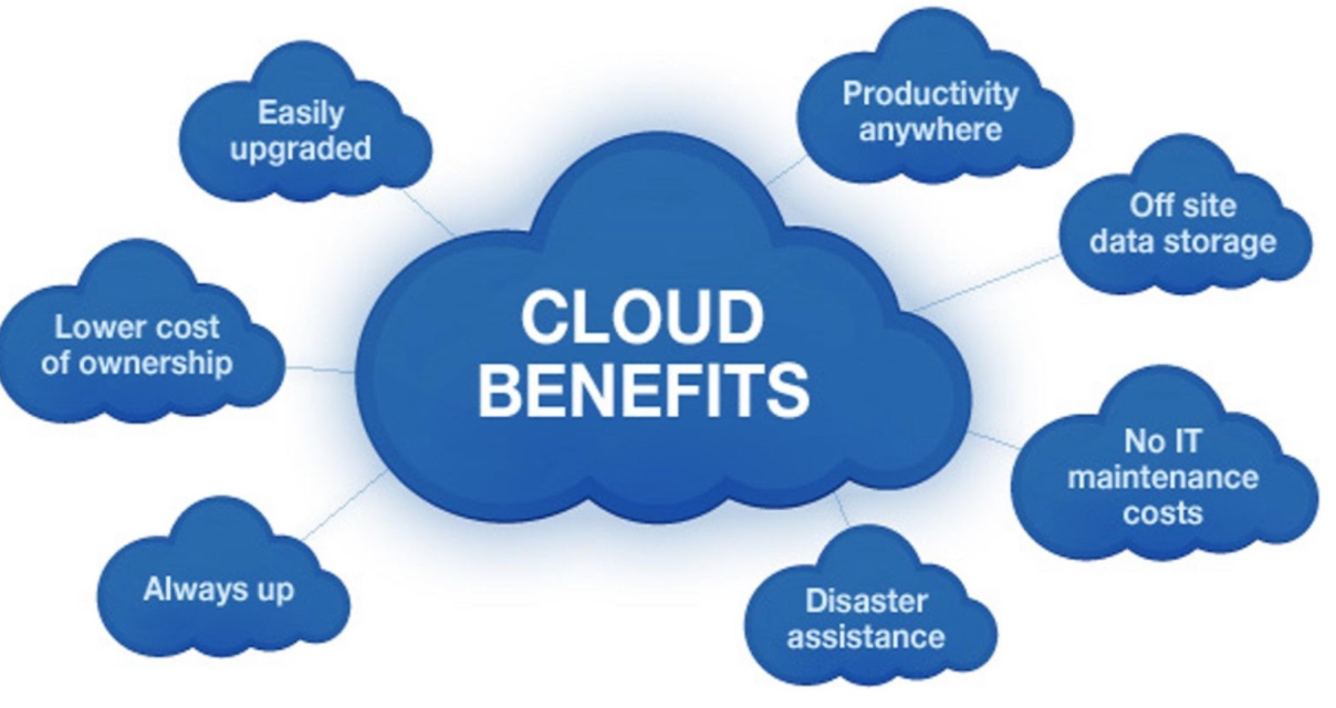Image result for benefits of storing data in the cloud