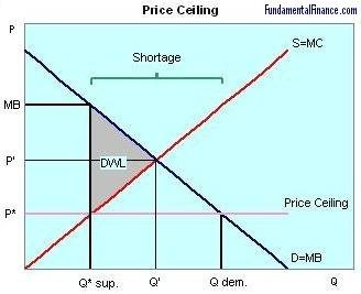Marvelous An Inefficiency Occurs Since At The Price Ceiling Quantity Supplied The  Marginal Benefit Exceeds The Marginal Cost. This Inefficiency Is Equal To  The ...