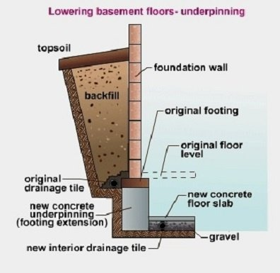 Is there any method to raise the basement height of an for Basement construction methods