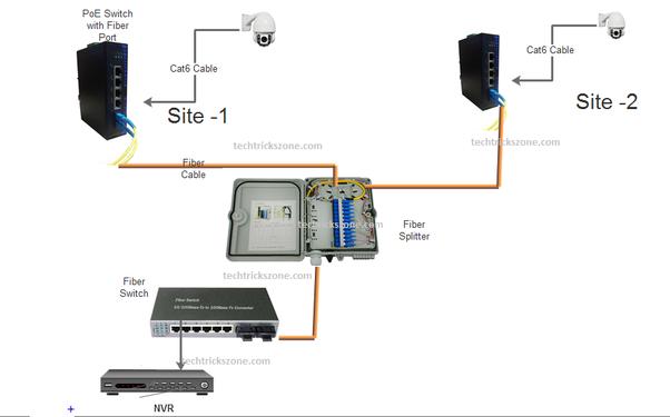 Can we use a fiber optics cable for a CCTV camera network? - Quora
