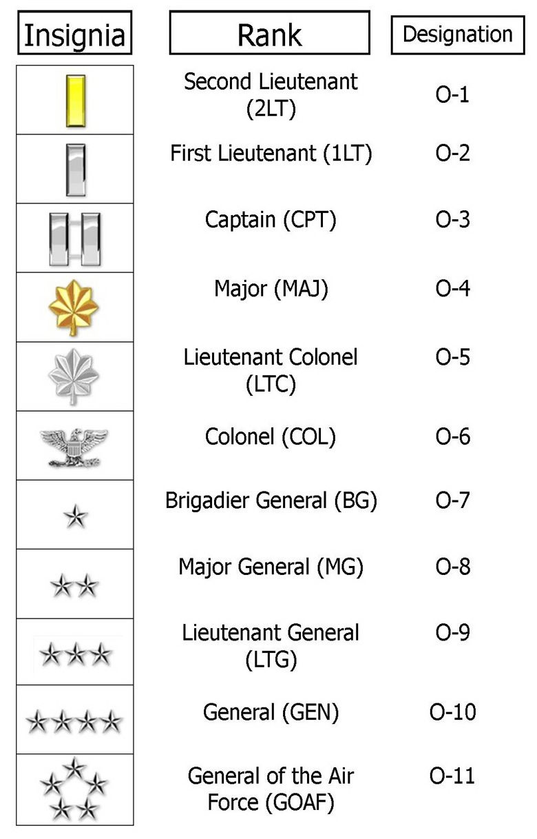 enlisted and officer ranks