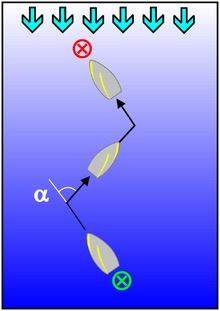 Hoe vaart een zeilboot tegen de wind in? - Quora