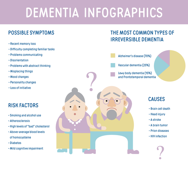 What are the symptoms of Alzheimers and dementia? - Quora