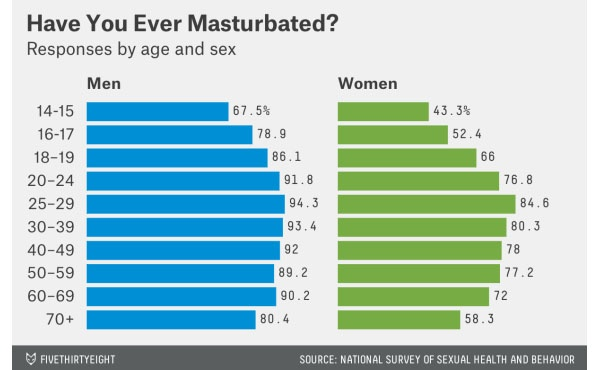 How often masturbate daily