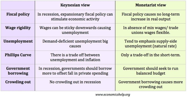 demand side economics examples