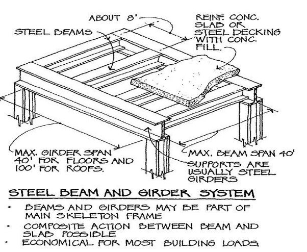 what is the difference between a beam and a girder? - quora girder bridge diagram intel sandy bridge diagram