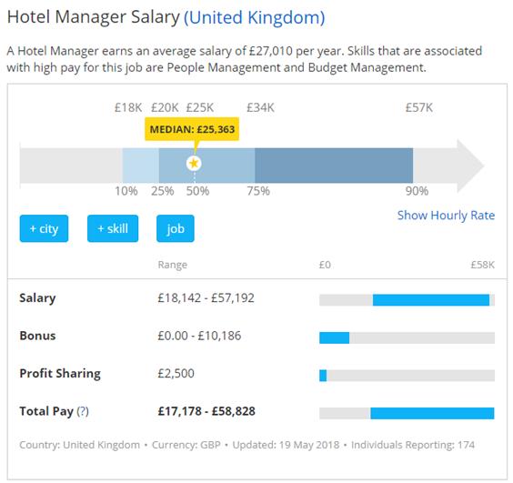 What is hotel management? - Quora