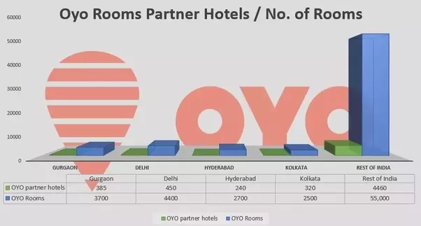 What is the concept of the Delhi-based company called OYO Rooms? - Quora