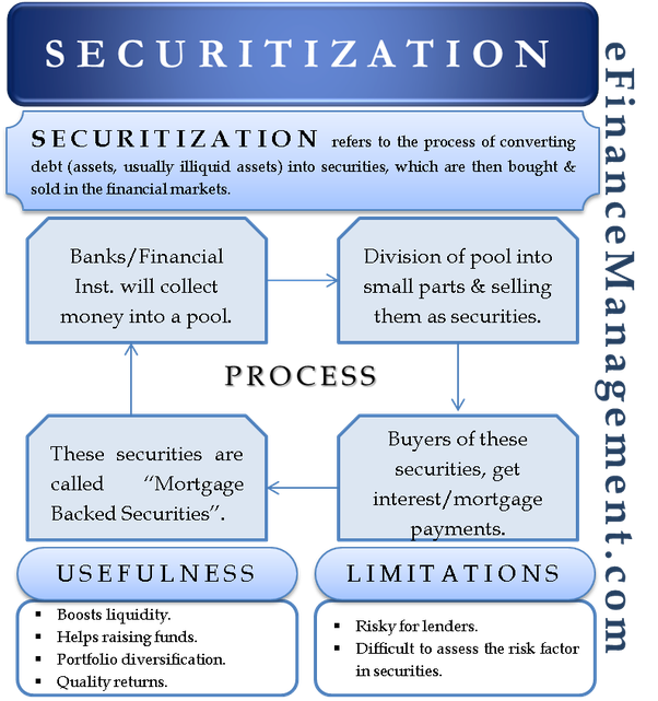 What is the process of securitization? - Quora