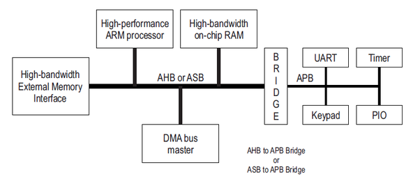 What Is The Amba And Ahb Bus In Arm