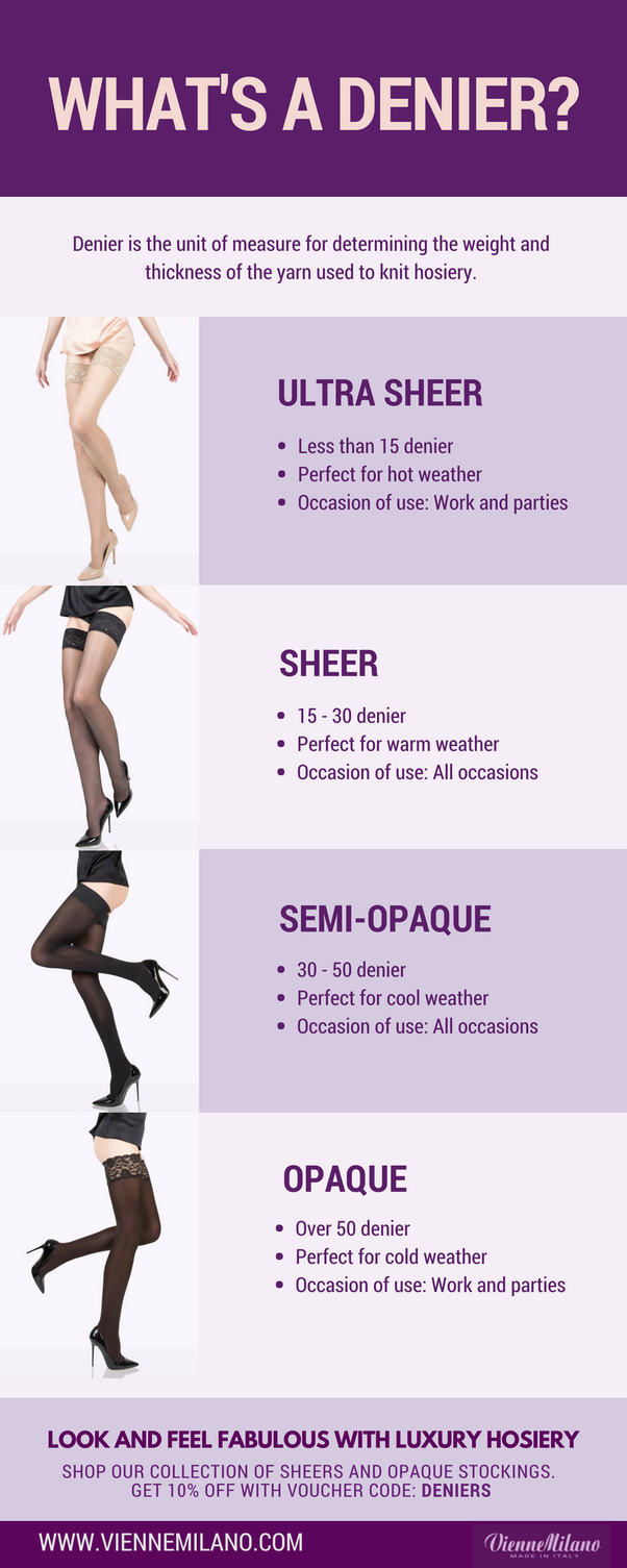 547935b71f6a4 For more information, check out the infographic below regarding: What's a  denier, and learn how the thickness of hosiery can be categorized.