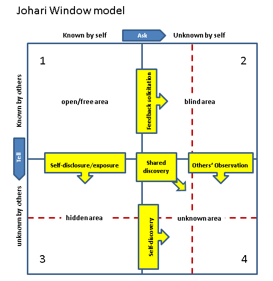 my self reflection using johari windows The johari window: a model of feedback and selfdisclosure in training col nicu beganu maj marcel niţan special forces application school, buzău the feedback process is one of the most important concepts in the.