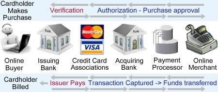 Rather good Account card credit merchant no processing adult assured it