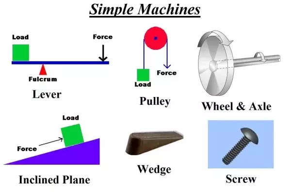 What are examples of the 6 simple machines? - Quora