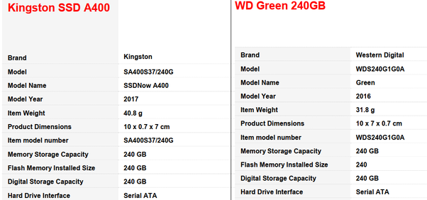 Which SSD is better Kingston SSD Now A400 or WD Green 240 GB