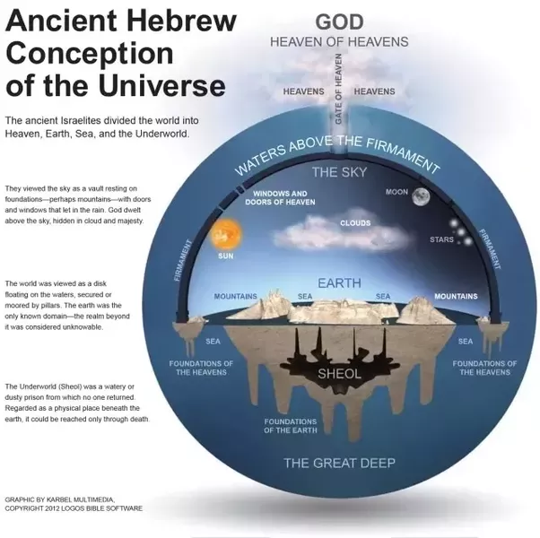 Where does the bible confirm that the earth is round quora other ancient cosmologies at the time for example the greeks and egyptians also had flat earth cosmologies the egyption cosmology described the earth as publicscrutiny Choice Image