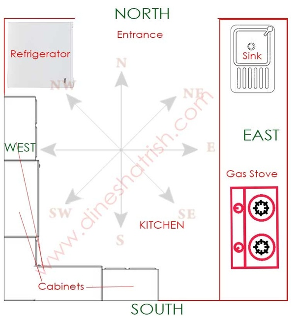 can a kitchen be located in the southern direction as per vastu
