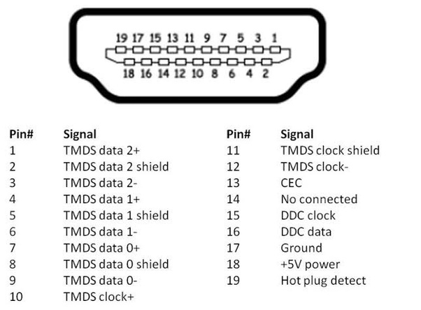 What Is The Pin Configuration Of Hdmi Cable