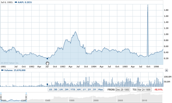 Whats The Lowest Amount Apple Stock Ever Has Been And What Was The