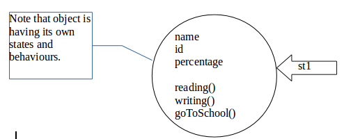 What is meant by object in java quora this line will create one new student object which will have all the properties we have defined in class as shown below malvernweather Gallery