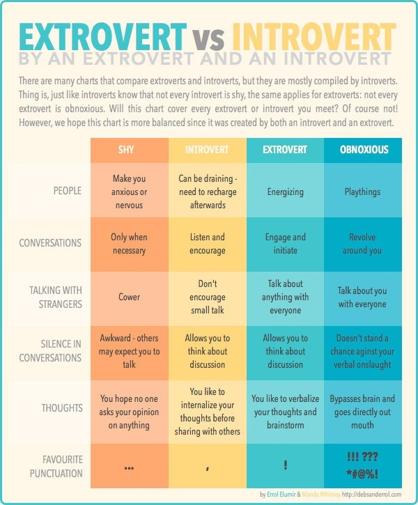 Extroverts and introverts dating extroverts