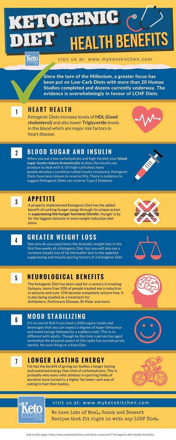 usinbg metformin with a ketogenic diet