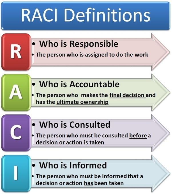Why don\'t we refer to the RACI model as the ARCI model? - Quora