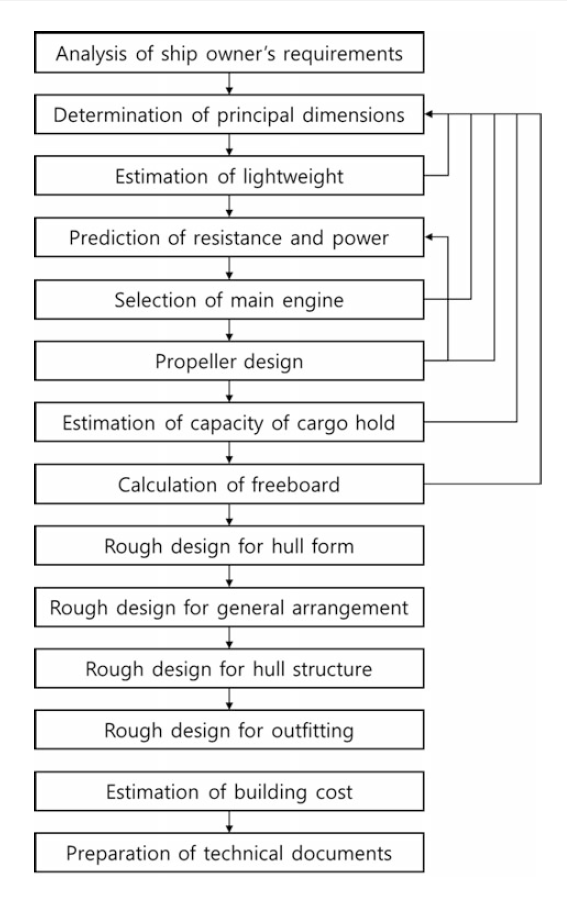 What Principle is used in the designing of ships and