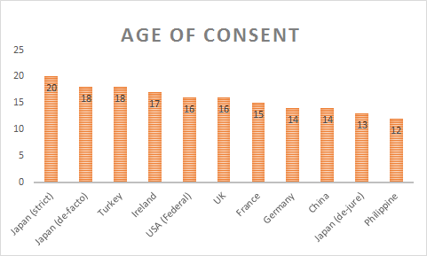 Average age difference in dating laws