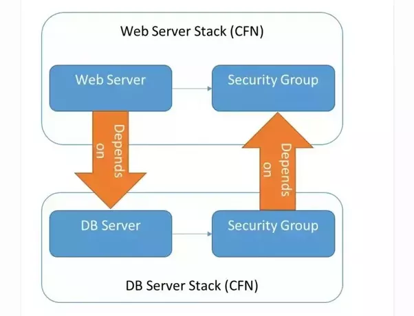 What is a circular dependency in aws cloudformation quora in above picture both web server security group and db server security group are trying to create rule which allows access between themselves maxwellsz