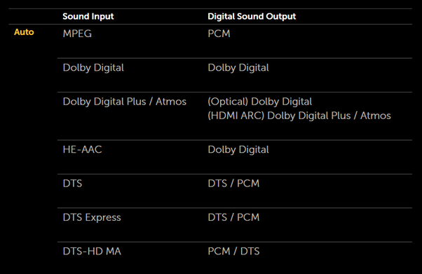 Can we play Dolby ATMOS software in Dolby 5 1 Home theatre? - Quora