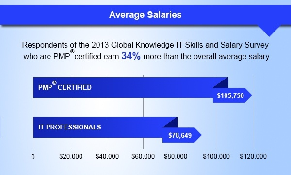 What are some of the advantages of getting PMP certified? - Quora