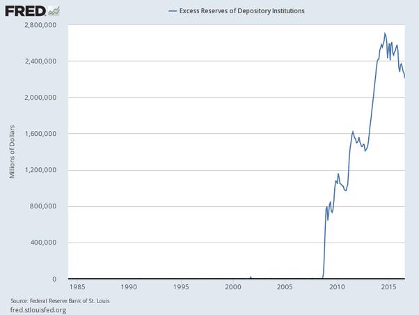 Dovremmo davvero credere alla Fed quando dicono che aumenteranno i tassi?