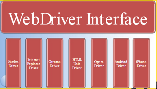 How can we use Selenium web driver with browsers other than