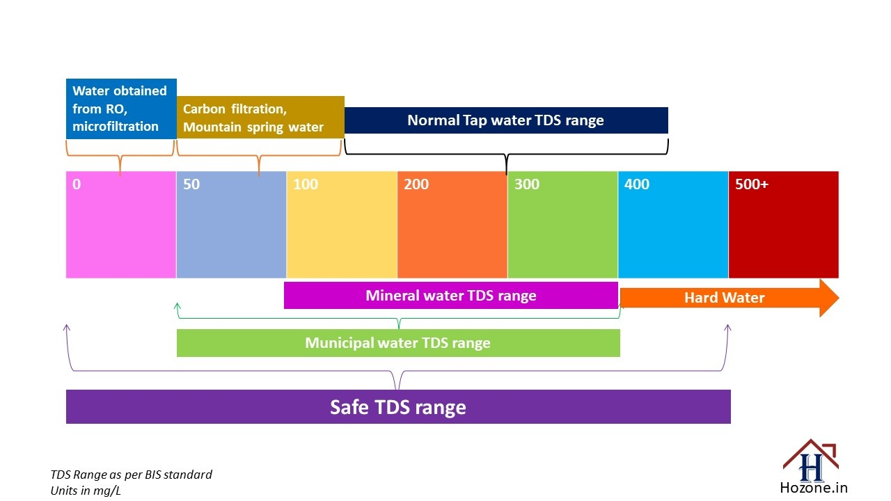 Is 50 PPM of TDS an acceptable value in drinking water? - Quora