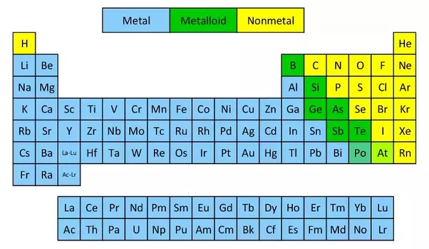 Naming inorganic chemicals the basics the educational blog quora the periodic table contains three types of elements metals metalloids also known as semimetals and nonmetals metals are further divided into main group urtaz Choice Image