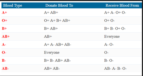 Which blood group is a universal donor quora