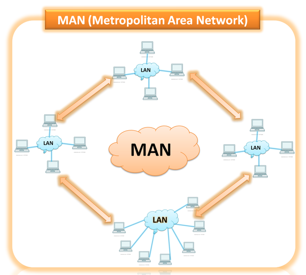 What Are The Differences Between Lan Man And Wan Quora